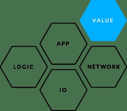 LOGIC + APP + NETWORK + IO = VALUE